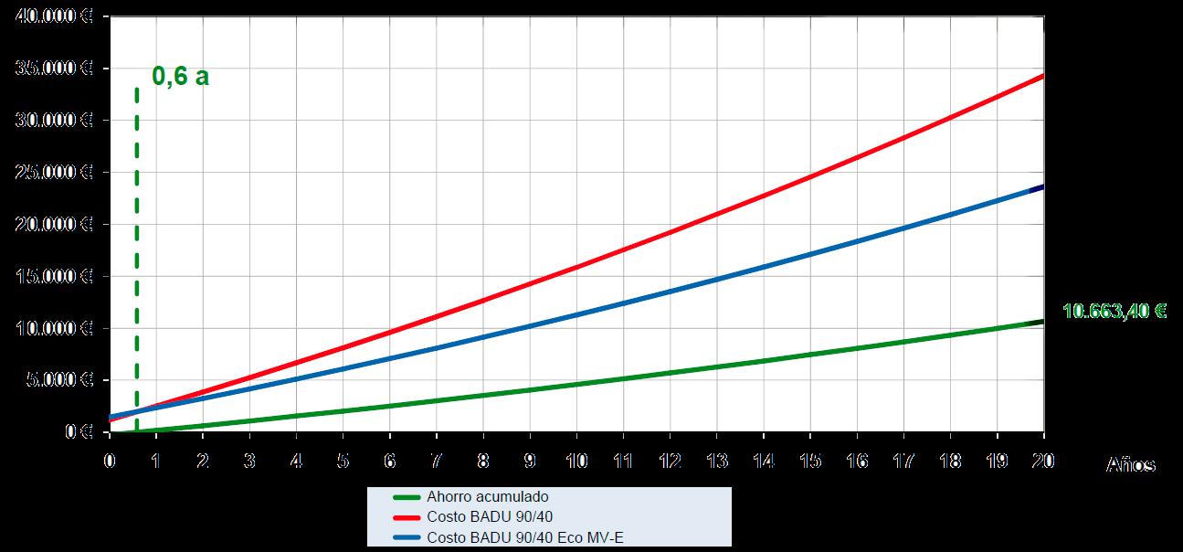 Gráfico consumo Badu 90 Eco Motion